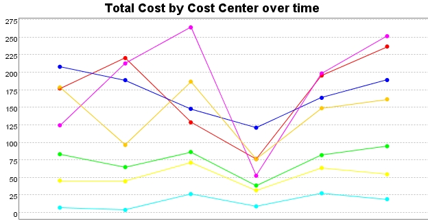Chart showing Total Cost by Cost Center over time